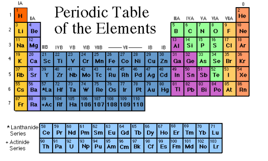 Periodic diagrams science part 368 tabla periodica de los elementos actualizada en ingles periodic urtaz Gallery